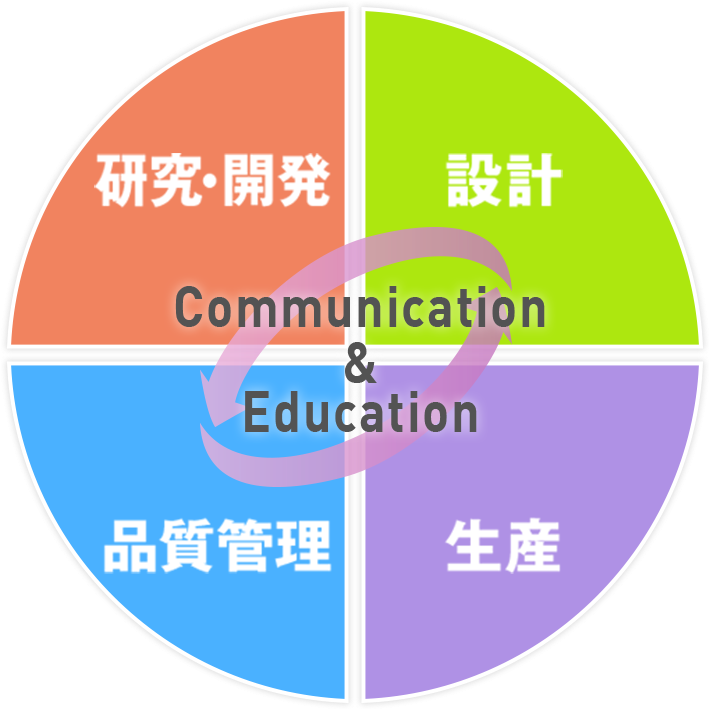 Communication & Education